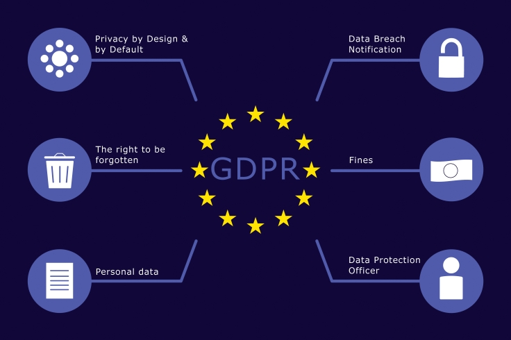 GDPR infographic